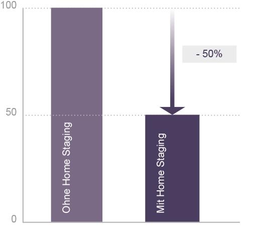 Durchschnittliche Vermarktungszeit mit und ohne Home Staging